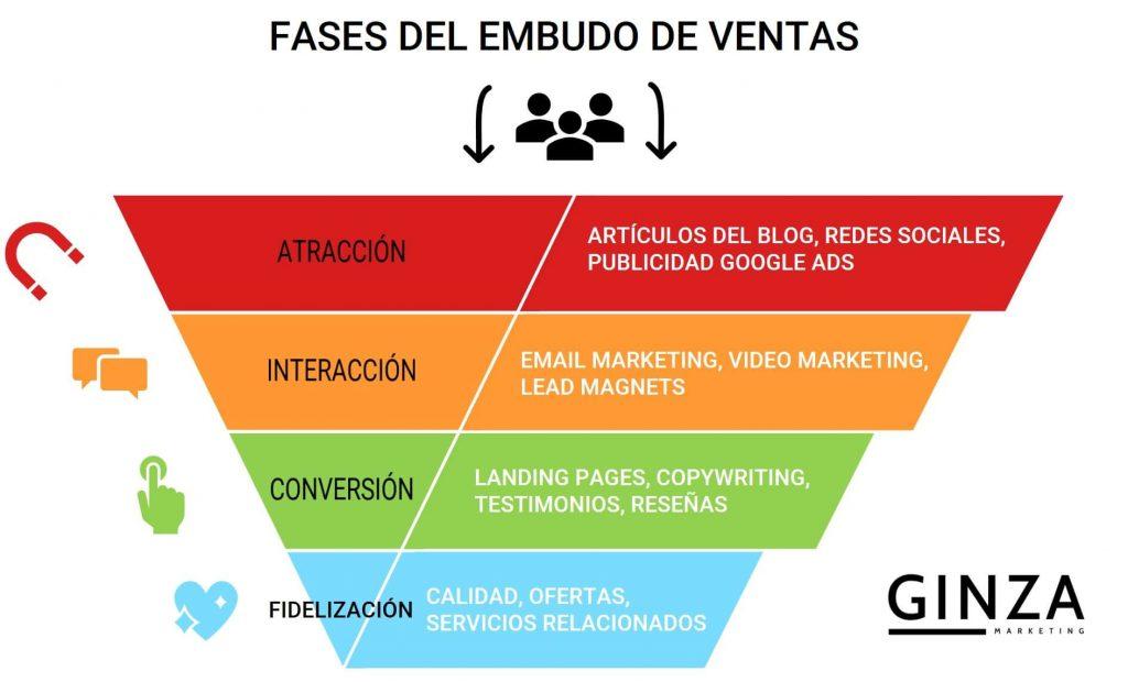 embudo o funnel de ventas marketing digital